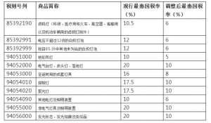 7月1日起这些照明产品进口关税将下调 平均下降幅度约50%高密